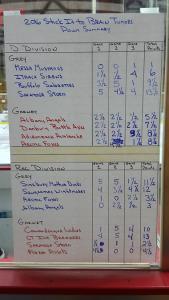 Scoreboard Fun